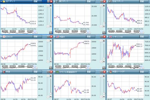 金融市場の動き
