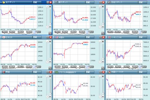 各国市場の動き