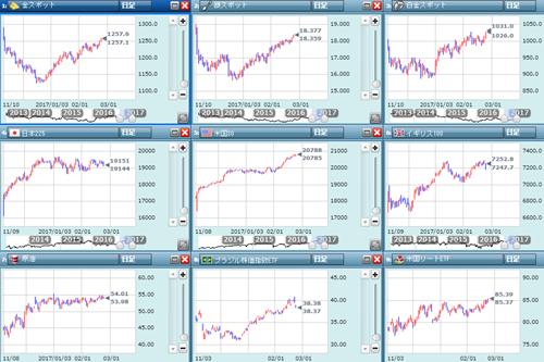 金融市場の状況