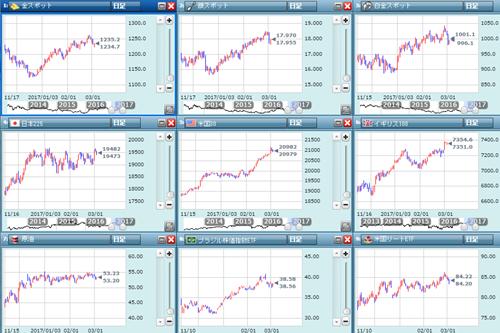 各金融市場のチャート