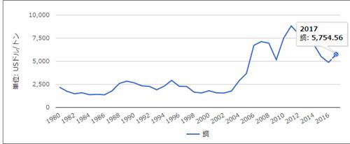 銅価格の動き