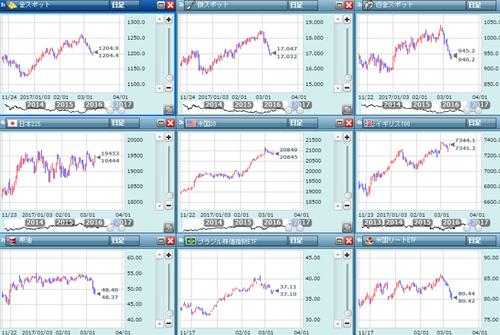 各金融市場の動き