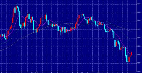 NY金の上昇
