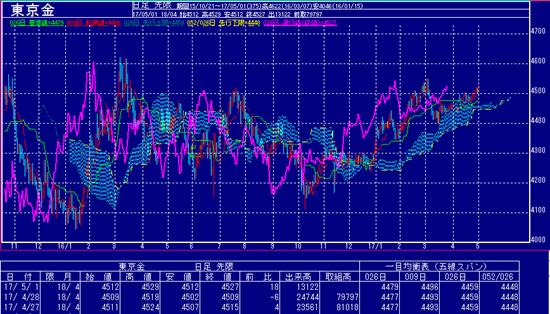 東京金は円安により上昇