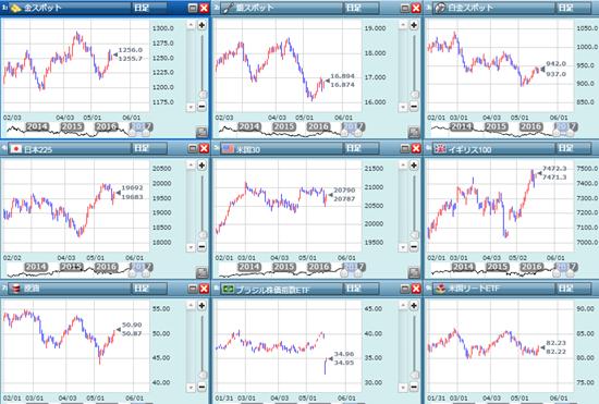 NY株に注目