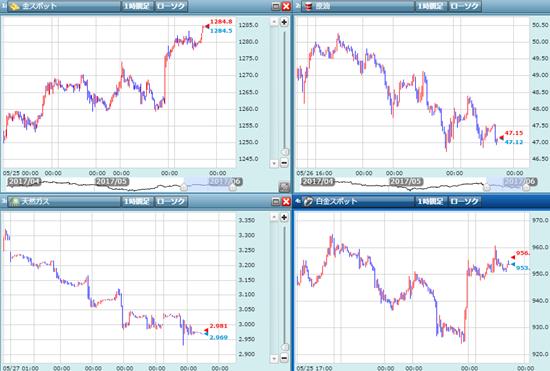 金価格や原油価格:断交後