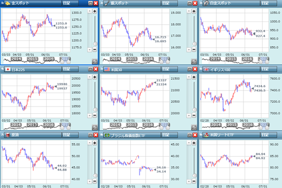 米株価は本当に強い