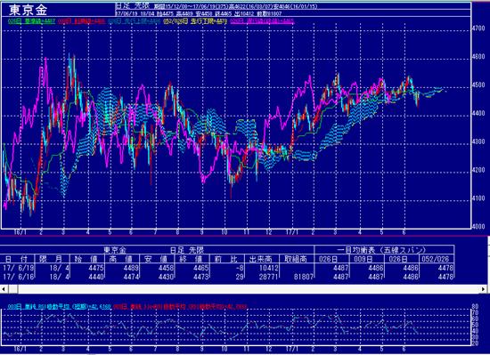 東京金も横這いから下値を警戒