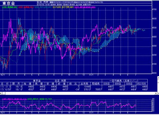 東京金価格の動き