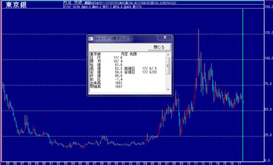 東京銀価格のチャート