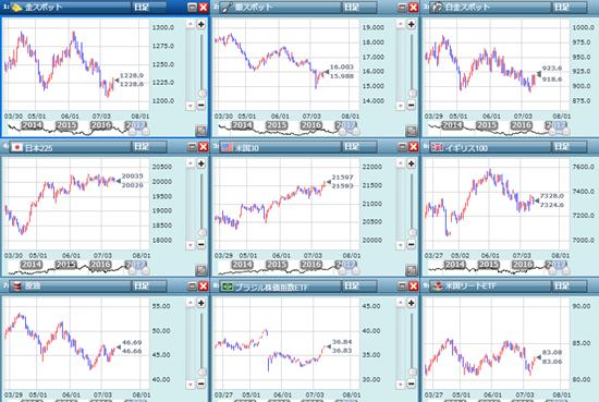 各市場の日足チャート