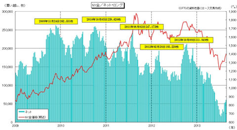 CFTC明細と金価格