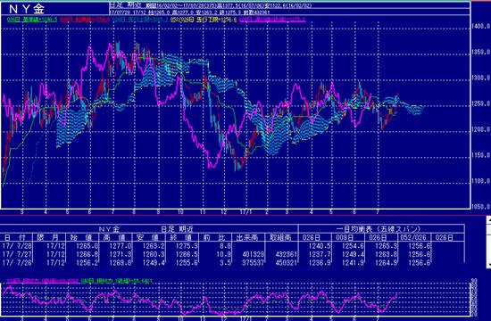 NY金価格の上昇トレンド