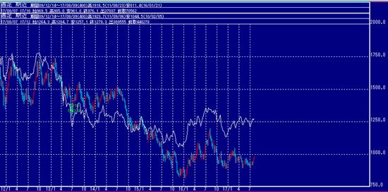 金と白金の価格差チャート