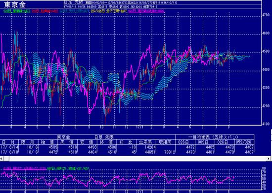 東京金価格のチャート