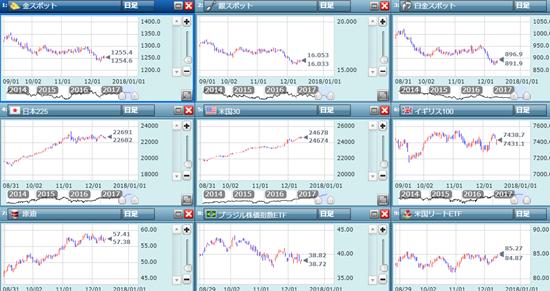 金価格の日足チャート