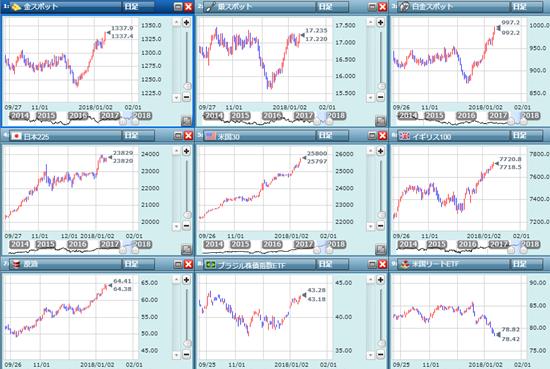 金融市場の日足チャート