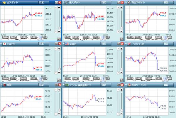 株価は大暴落