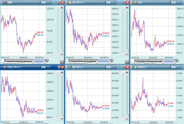 商品市場の価格