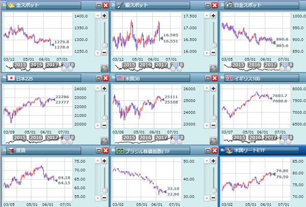 NY金価格の日足チャート