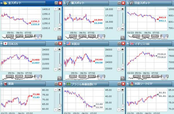金の動きチャート