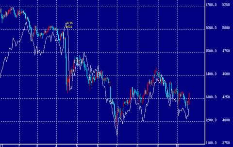 米国財政合意後NY金は上昇