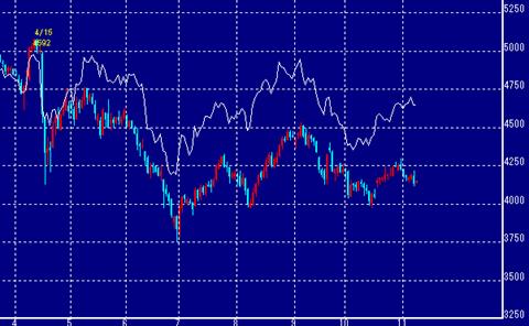 金と白金チャート:拡大