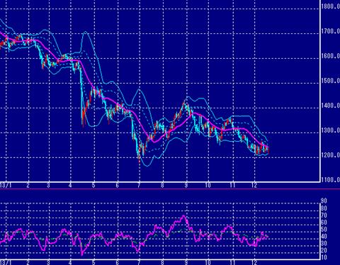 NY金価格は横ばい状態