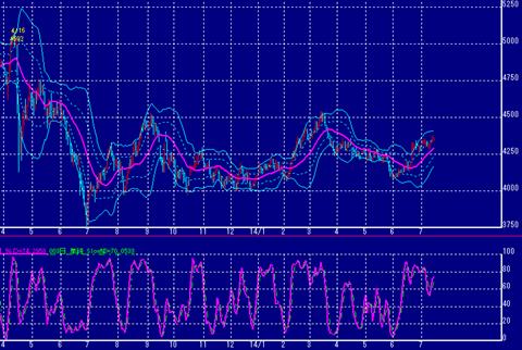 上昇傾向の東京金価格