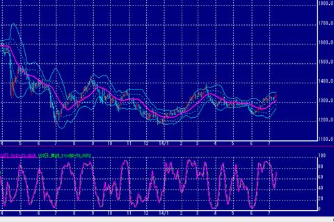 NY金価格も上昇傾向