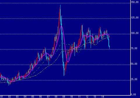 NY原油価格は下落