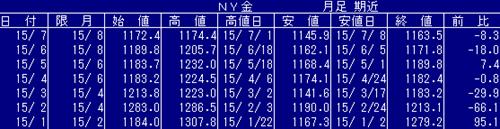 NY金価格も下落