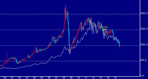 金価格と白金価格の推移