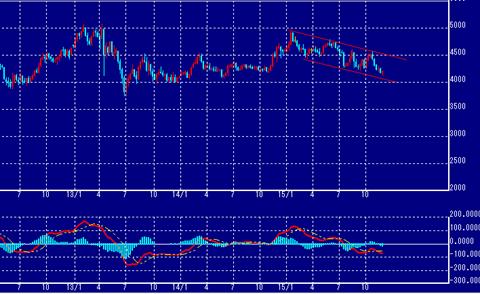 東京金価格の動向