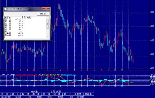 東京金価格:下落トレンド